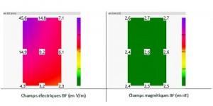 mesures champs électromagnétiques dans un lit