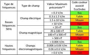 Tableau des valeurs SBM des champs électromagnétiques, ondes