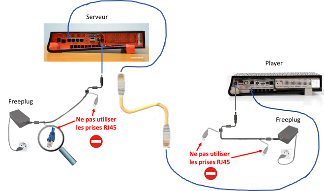 Schéma des câblages de la FreeBox