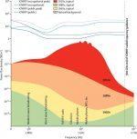 graphique mondiale exposition CEM